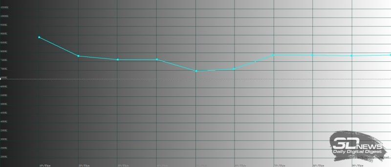 Xiaomi Redmi Note 5, цветовая температура в режиме «стандартной контрастности». Голубая линия – показатели Redmi Note 5, пунктирная – эталонная температура
