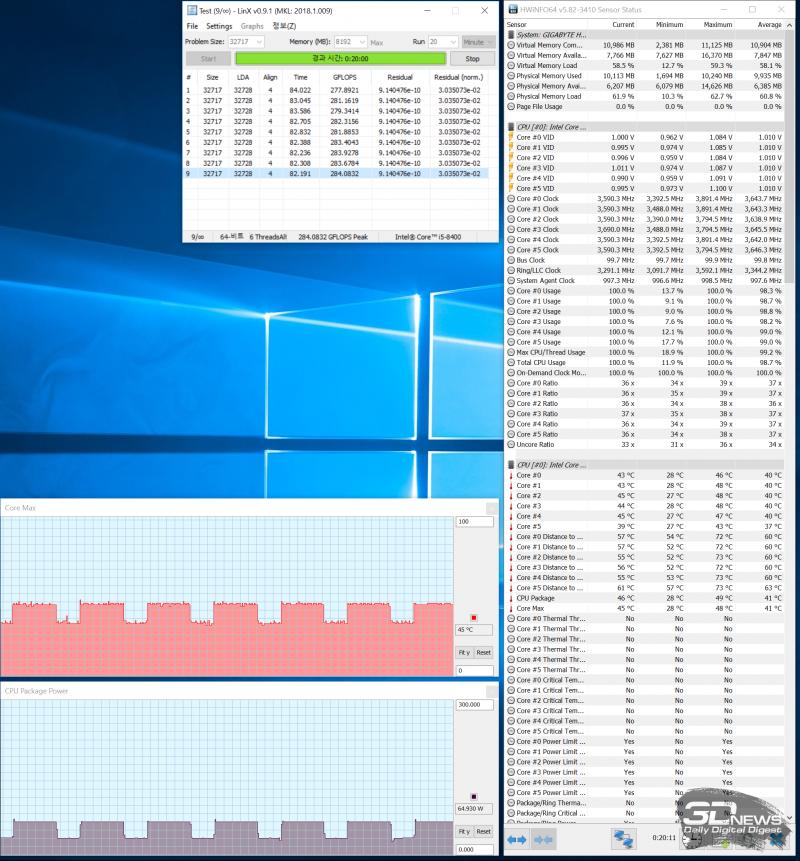 Тестирование GIGABYTE H310M DS2 на стабильность в ресурсоемких задачах после настройки лимита мощности