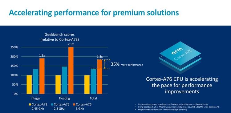 """ARM Cortex-A76: высокопроизводительное ядро для мобильных устройств и ноутбуков"""""""