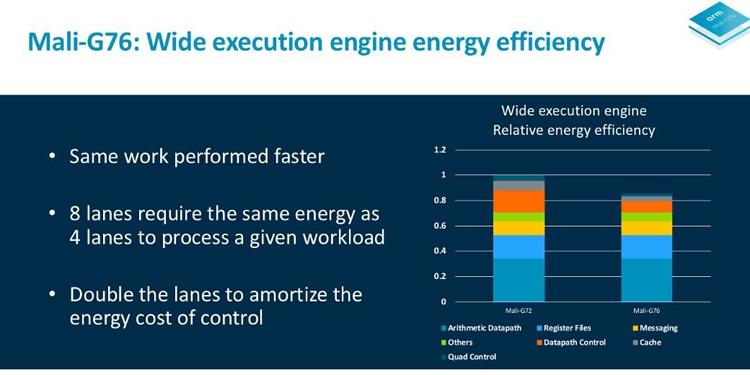 ARM Cortex-A76: высокопроизводительное ядро для мобильных устройств иноутбуков