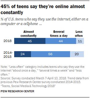 """Исследование: подростки уходят с Facebook на YouTube"""""""