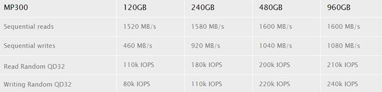 cs4 - Computex 2018: ёмкость SSD-накопителей Corsair MP300 M.2 достигает 960 Гбайт