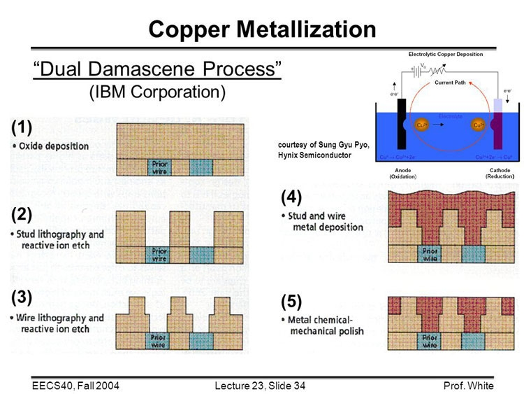 Пример последовательности технологии двойного дамасского процесса (в две линии вместо одной, но суть та же)