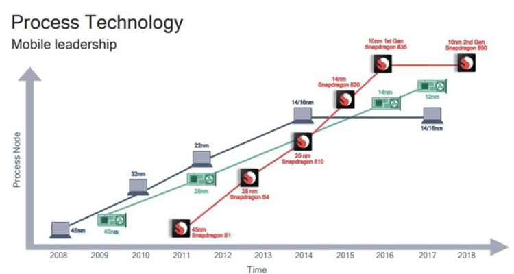snap2 - Показатель TDP процессора Snapdragon 1000 может достигать 12 Вт
