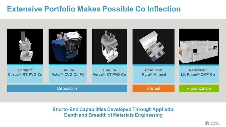 Составные части производственной платформы Applied Materials для работы с кобальтом вместо меди