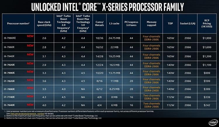 Модельный ряд процессоров LGA2066