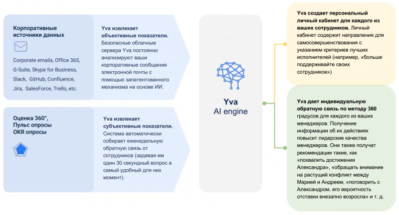 Ива» совмещает искусственный интеллект и управление бизнесом