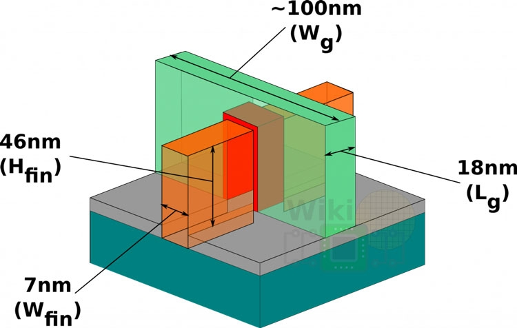 Структура типичного FinFET транзистора (WikiChip)