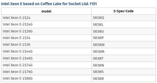Модельный ряд настольных Xeon E с архитектурой Coffee Lake выглядит так