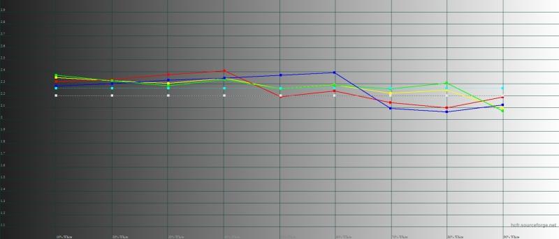 LG G7 ThinQ, автоматический режим, гамма. Желтая линия – показатели Mate G7 ThinQ пунктирная – эталонная гамма