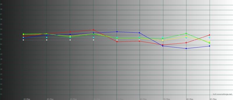 LG G7 ThinQ, режим «кино», гамма. Желтая линия – показатели Mate G7 ThinQ пунктирная – эталонная гамма