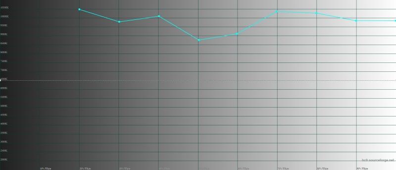 LG G7 ThinQ, автоматический режим, цветовая температура. Голубая линия – показатели G7 ThinQ, пунктирная – эталонная температура