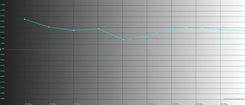 LG G7 ThinQ, режим «кино», цветовая температура. Голубая линия – показатели G7 ThinQ, пунктирная – эталонная температура