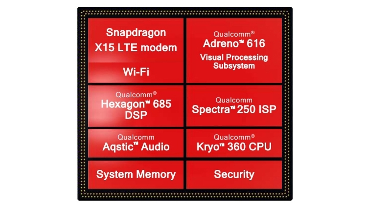 Состав чипа Qualcomm Snapdragon 710