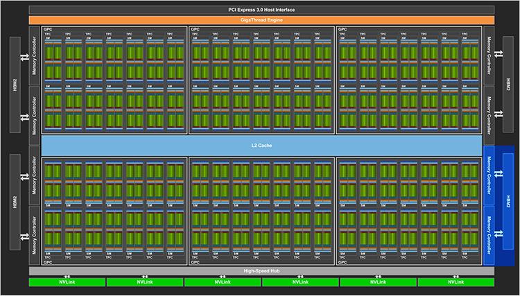 Синим выделены отключённые у обычного TITAN V блоки ядра GV100