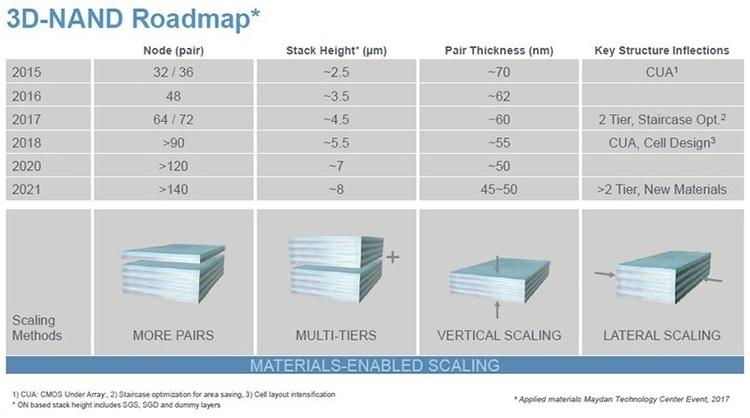 Перспективные варианты по наращиванию плотности 3D NAND
