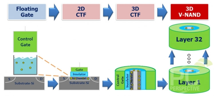 Память 3D NAND может использовать разный тип ячеек: с ловушкой заряда или с плавающим затвором