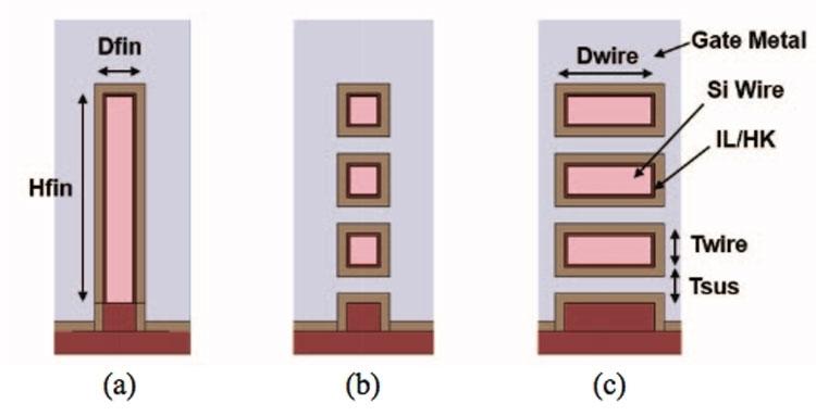 Схематическое изображение транзисторных каналов в поперечном сечении: FinFET, нанопровода, наностраницы