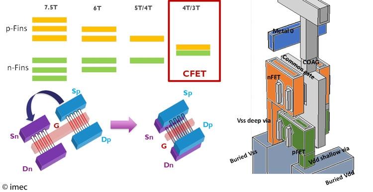 Слева указаны варианты строения ячеек (стандартной и SRAM), а справа комплиментарная структура из двух транзисторов