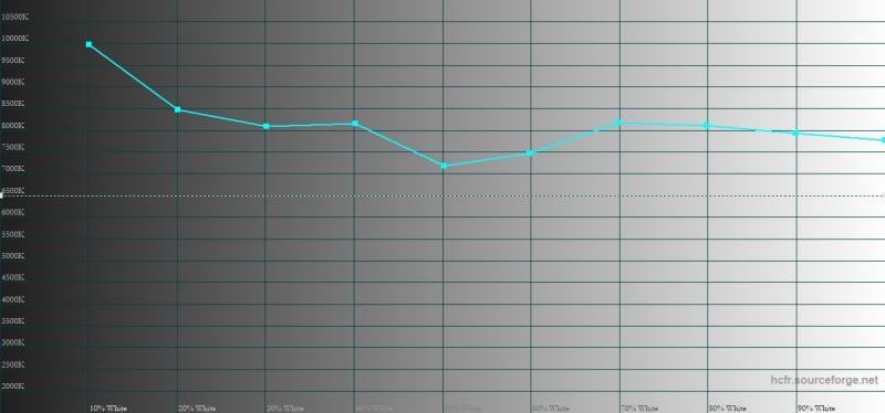 ASUS Zenfone Max Pro (M1), цветовая температура. Голубая линия – показатели Max Pro, пунктирная – эталонная температура