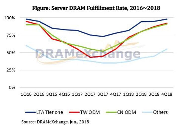 Уровень выработки (загруженность производства) серверных модулей памяти ведущими компаниями, тайваньскими и китайскими ODM и прочими