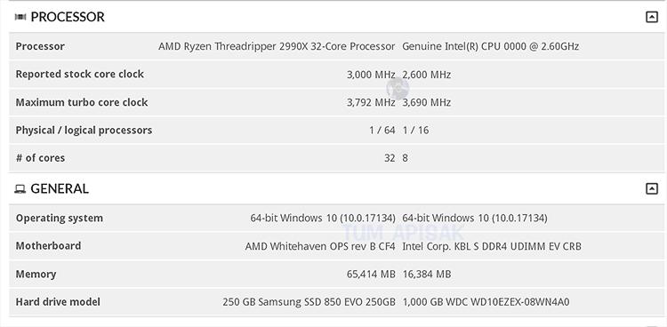 Объём L3-кеша у старшего CPU равен 64 Мбайт
