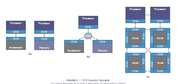 Варианты топологии CCIX