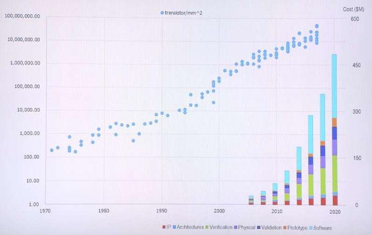 Динамика роста стоимости расходов на проектирование передовых SoC-чипов (DARPA)