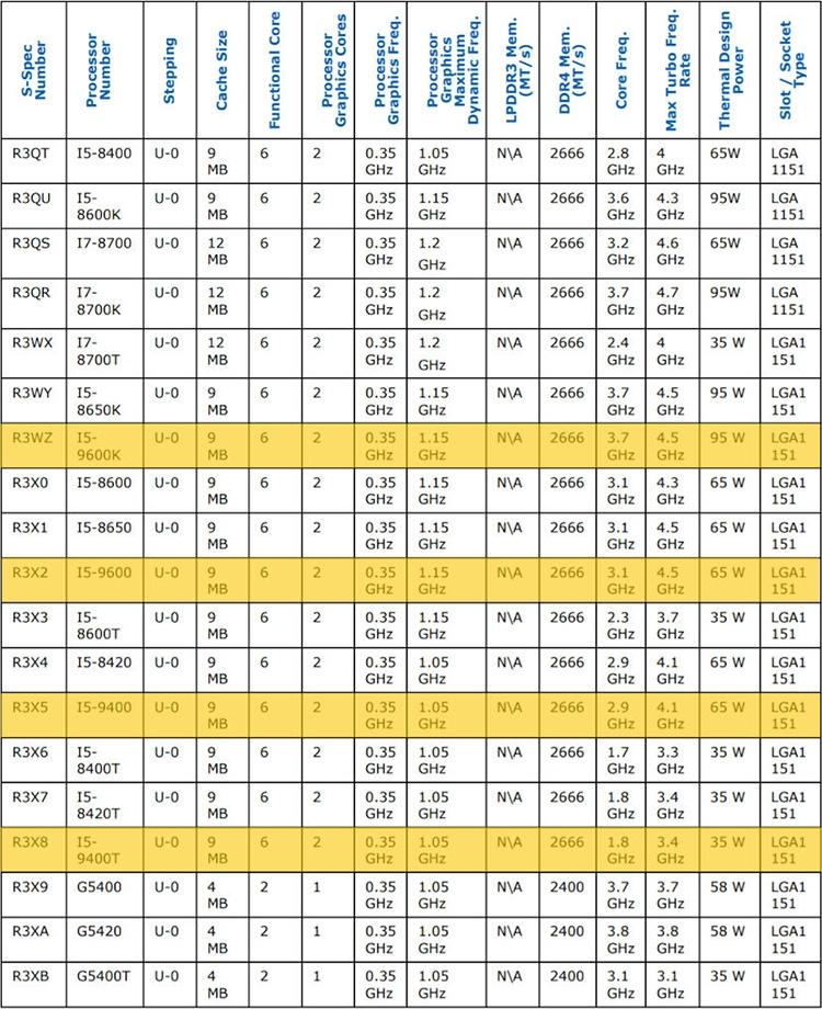 07 1 - Характеристики Core i5-9600K и других готовящихся процессоров Intel