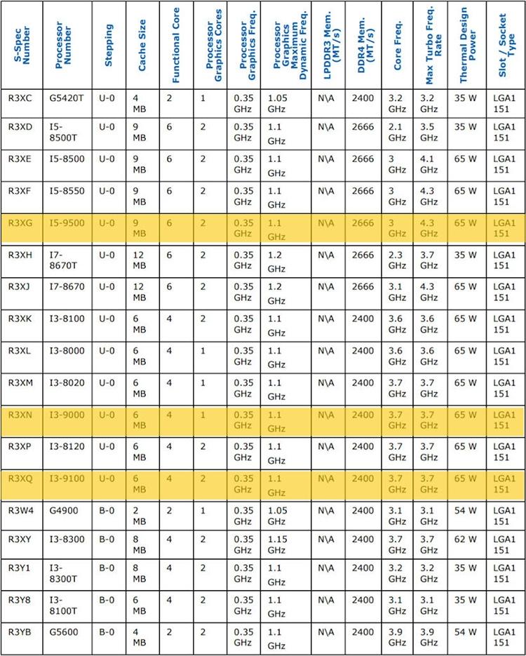 07 2 - Характеристики Core i5-9600K и других готовящихся процессоров Intel