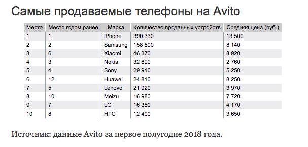 """Смартфоны Xiaomi вошли в Топ-3 по перепродажам в России"""""""