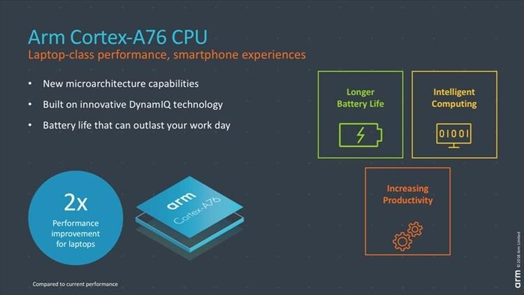 arm1 - Samsung Foundry и ARM готовят почву для выпуска процессоров с частотами свыше 3 ГГц