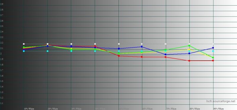 HTC U12+, гамма в режиме sRGB. Желтая линия – показатели U12+, пунктирная – эталонная гамма