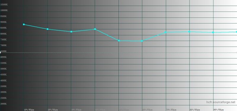 HTC U12+, цветовая температура в режиме DCI-P3. Голубая линия – показатели U12+, пунктирная – эталонная температура