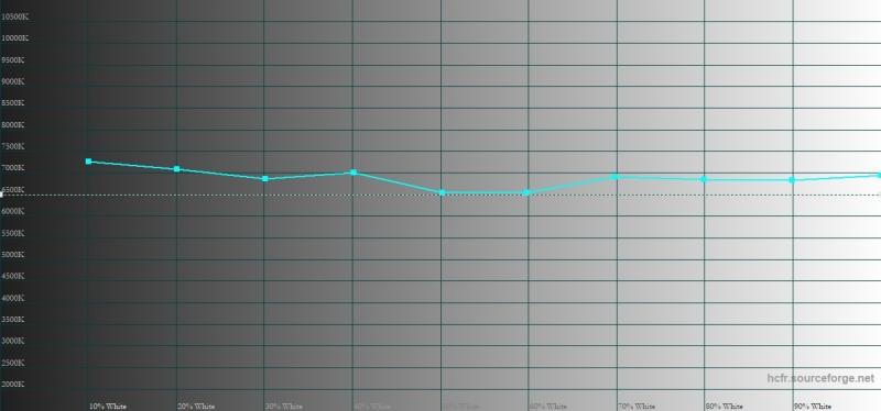 HTC U12+, цветовая температура в режиме sRGB. Голубая линия – показатели U12+, пунктирная – эталонная температура