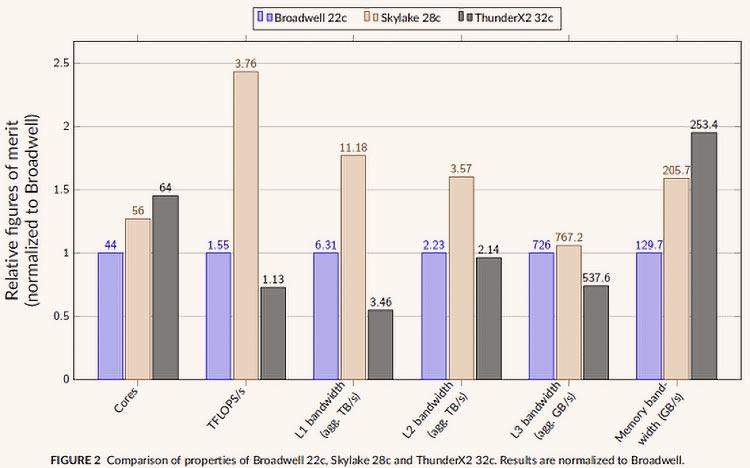02 - Тесты указывают на отличные перспективы ARM-чипов на рынке HPC