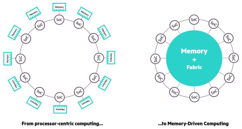 HPE in-memory