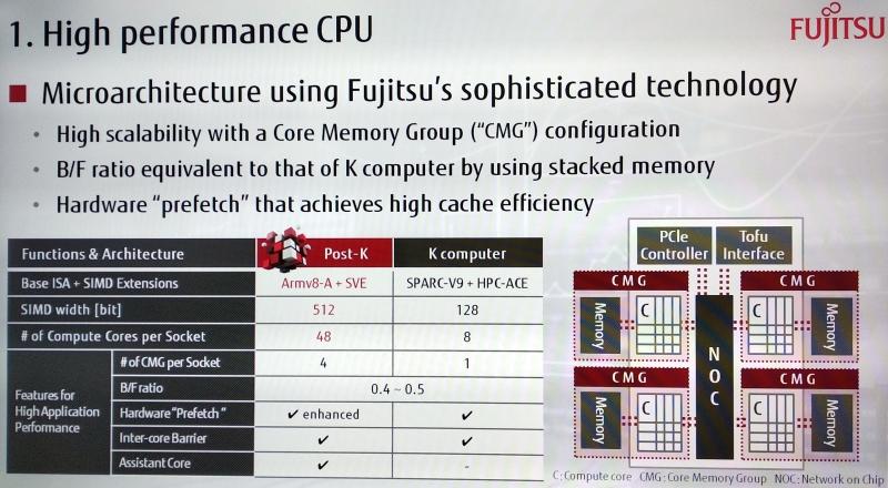Fujitsu ARM
