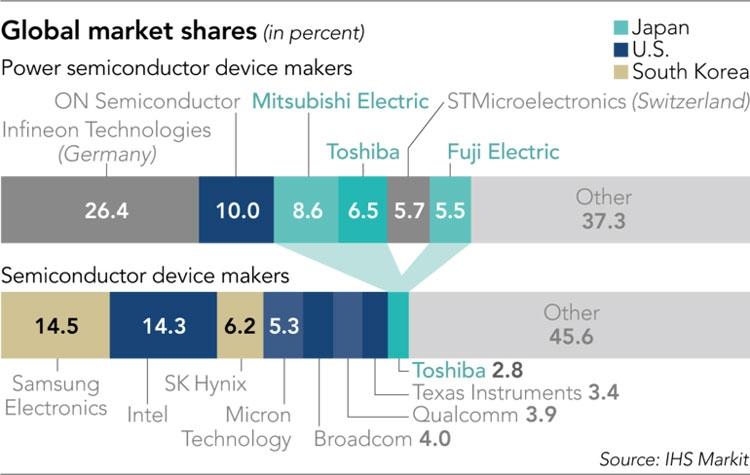 Силовые полупроводники занимают малую долю на мировом рынке полупроводников