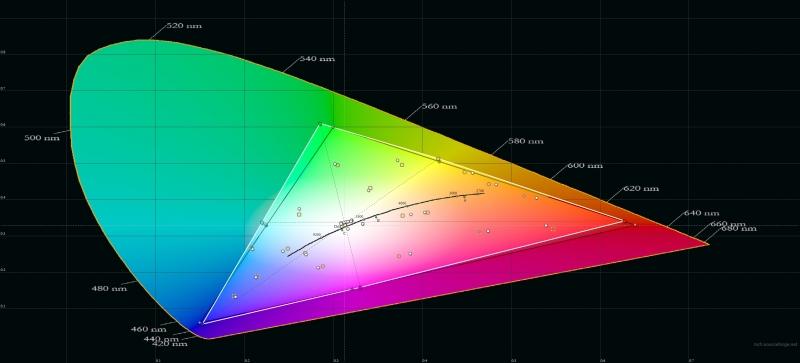 OnePlus 6, цветовой охват в режиме калибровки дисплея по цветовому охвату sRGB. Серый треугольник – охват sRGB, белый треугольник – охват OnePlus 6