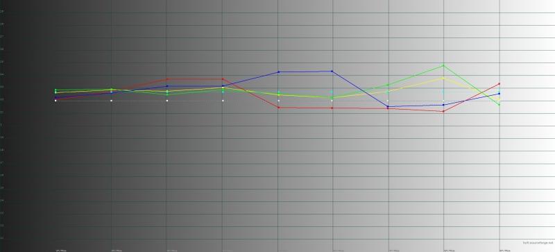 OnePlus 6, гамма в режиме калибровки дисплея по умолчанию. Желтая линия – показатели OnePlus 6, пунктирная – эталонная гамма