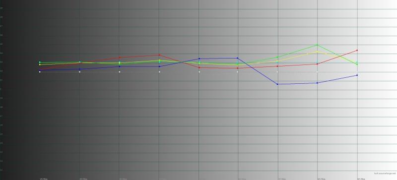 OnePlus 6, гамма в режиме калибровки дисплея по цветовому охвату sRGB. Желтая линия – показатели OnePlus 6, пунктирная – эталонная гамма
