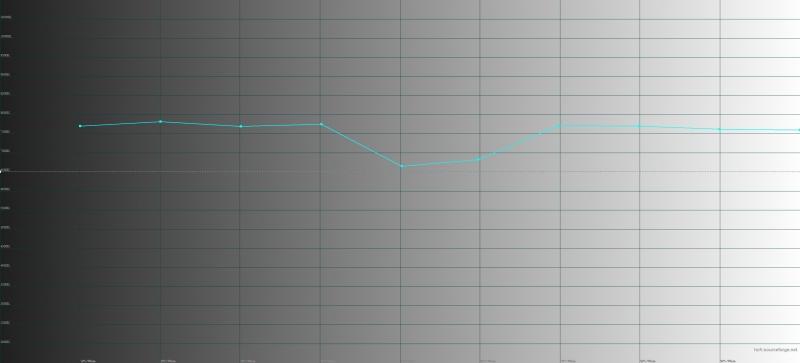 OnePlus 6, цветовая температура в режиме калибровки дисплея по умолчанию. Голубая линия – показатели OnePlus 6, пунктирная – эталонная температура