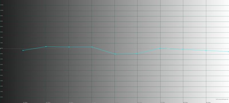 OnePlus 6, цветовая температура в режиме калибровки по цветовому охвату sRGB. Голубая линия – показатели OnePlus 6, пунктирная – эталонная температура