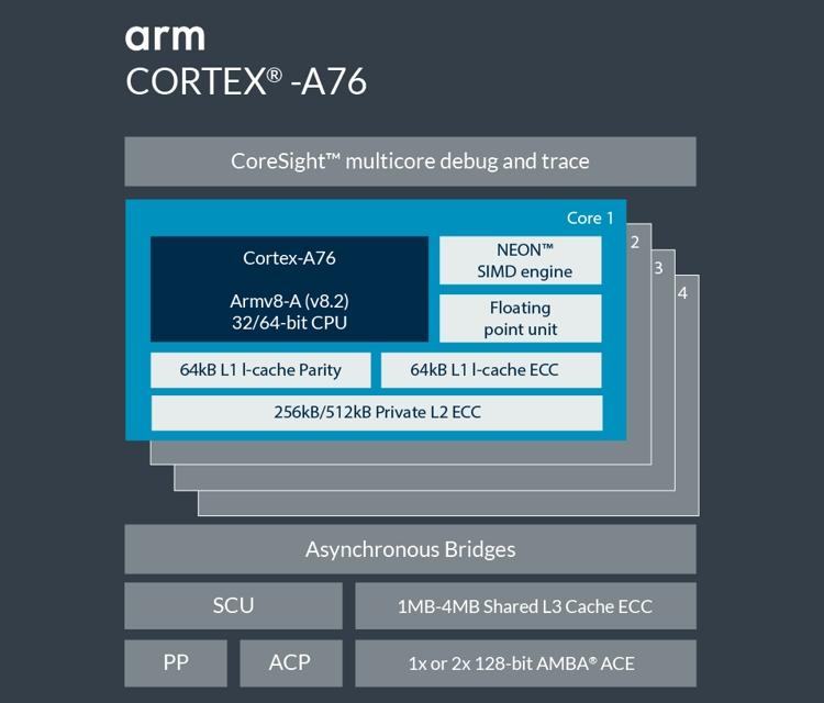 exy2 - Процессор Samsung Exynos 9820 может получить трёхкластерную архитектуру