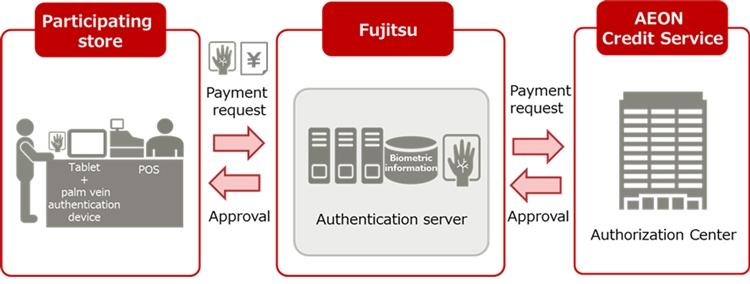 Схема организации сервиса (Fujitsu)