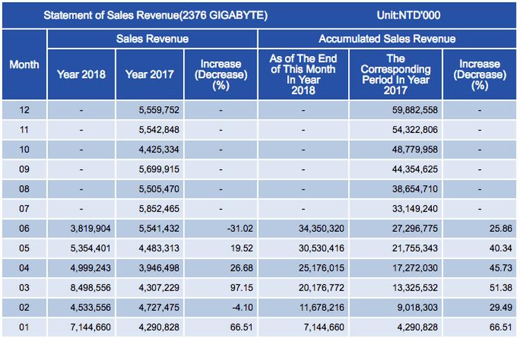 Доходы компании Gigabyte на 2017 и 2018 год