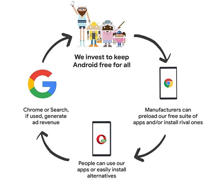 """Android может стать платной операционной системой"""""""