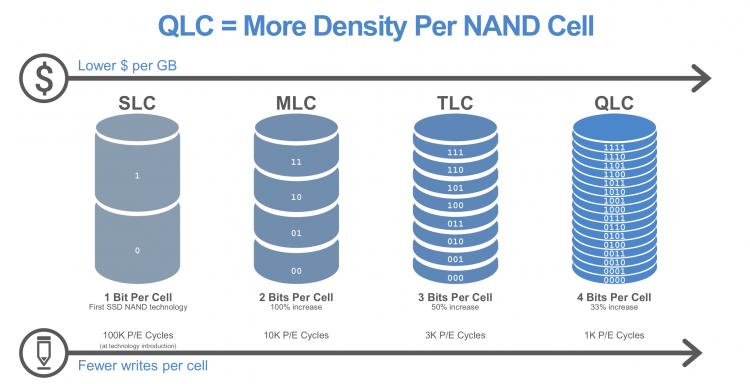 Особенности флеш-памяти с QLC архитектурой