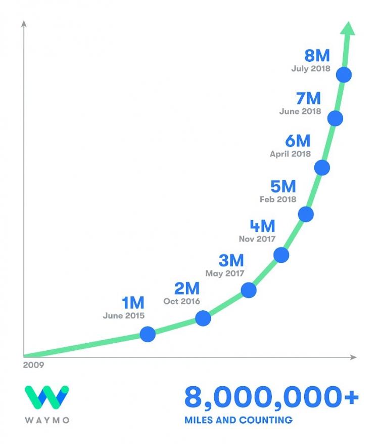 """Автономные автомобили Waymo проходят ежедневно более 40 тысяч километров"""""""